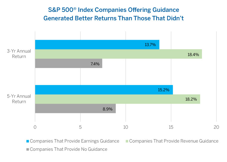 Earnings Guidance: Really Helpful, or a Red Herring?   Brown Advisory